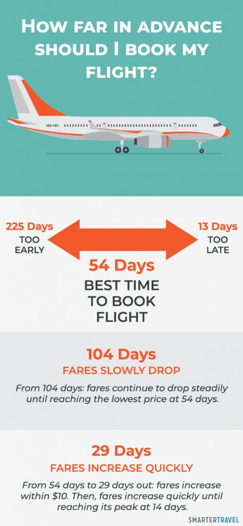 When Is The Best Time To Book A Flight For Christmas 2020 Why You Should Book Your Flight Exactly 54 Days in Advance