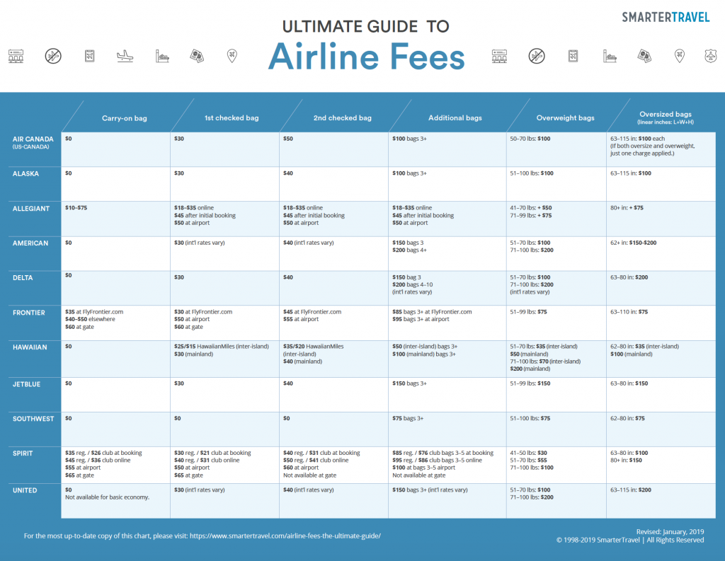 What Websites If Any Provide Historical Airline Ticket Prices Quora