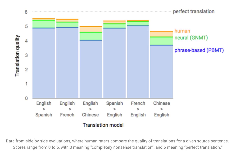 Google translate recognition