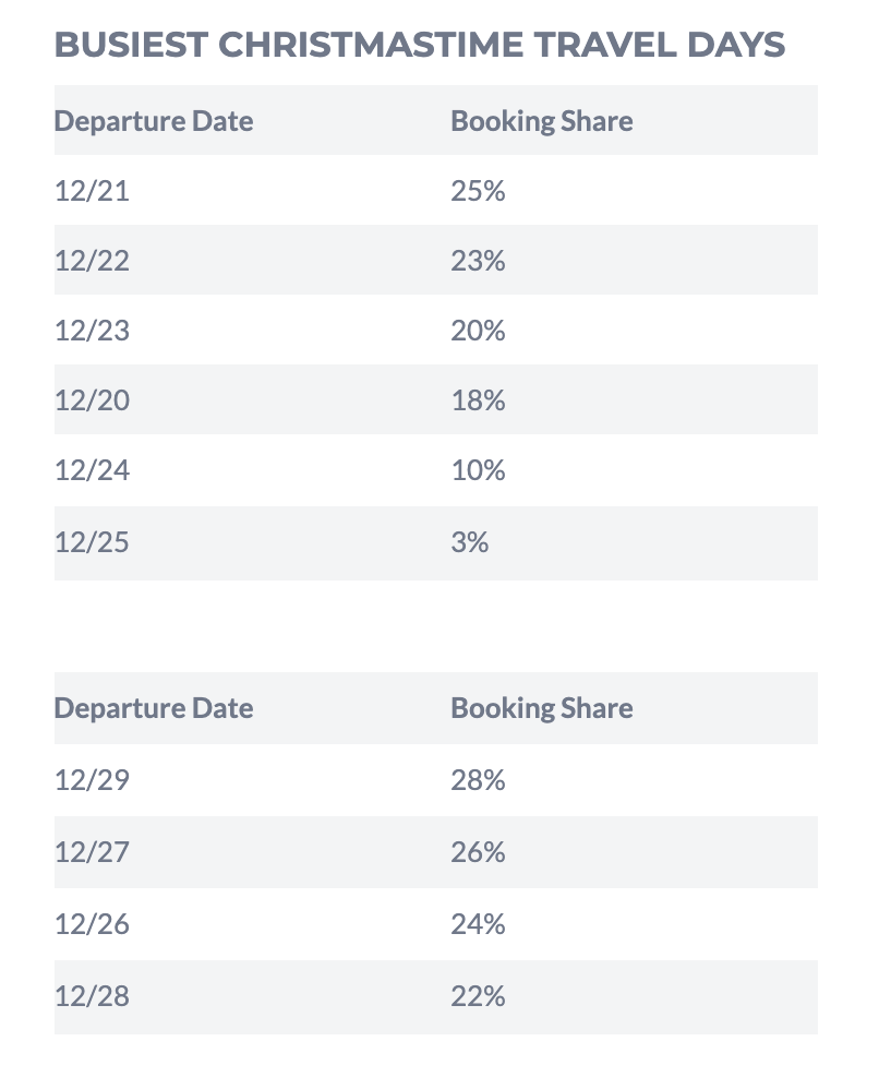 Worst Days To Travel By Car At Christmas 2020 The 12 Best and Worst Days for Holiday Travel in 2019 | SmarterTravel