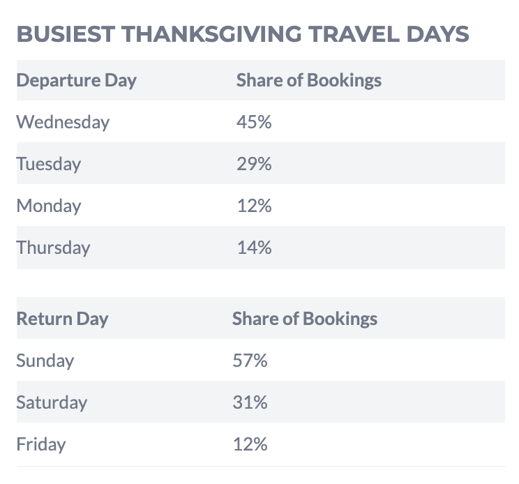 Busiest Car Travel Days Around Christmas 2021 The 12 Best And Worst Days For Holiday Travel In 2019 Smartertravel