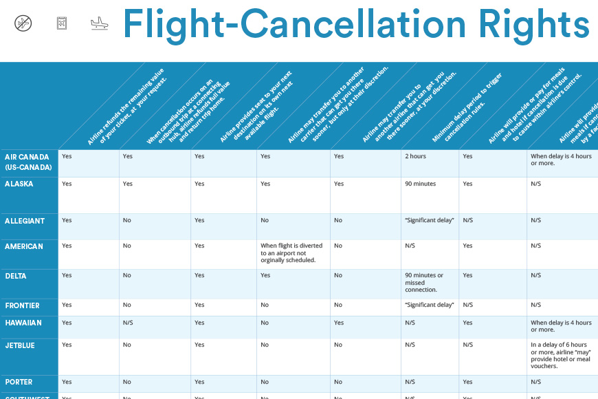 flight cancellation rights