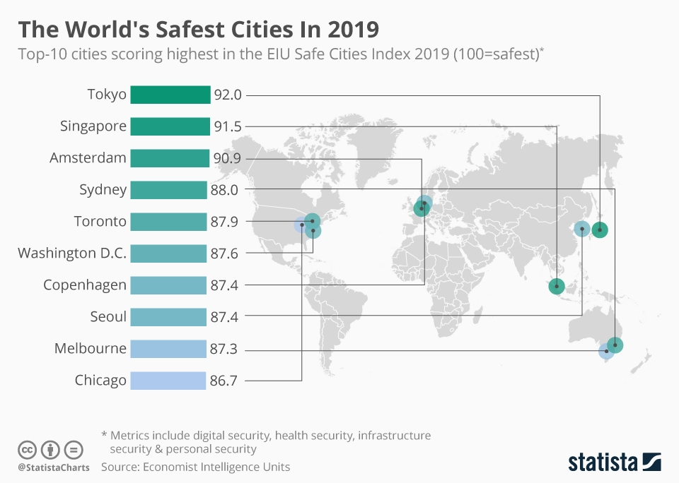 The 20 Safest Cities In The World Ranked